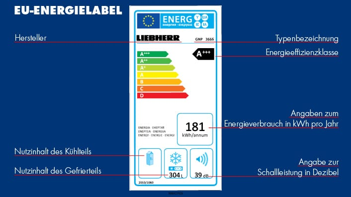 Was bedeutet das EU-Energielabel? Wir erklären's Ihnen!