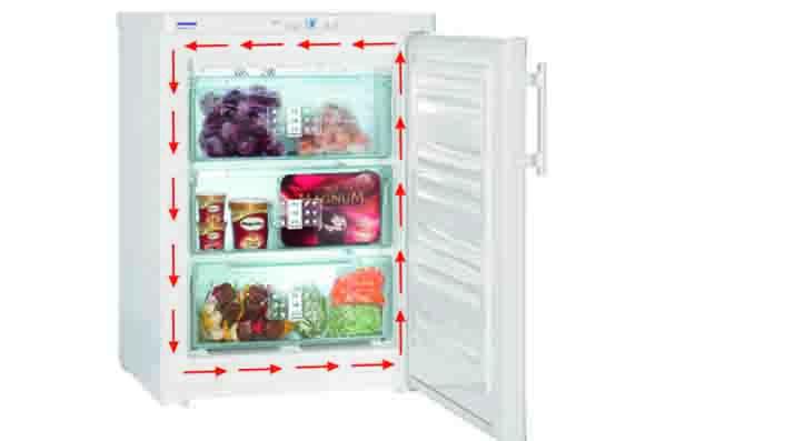 Gorenje Kühlschrank Zu Warm : Was macht die heizung im kühlschrank