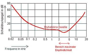 Hoerschwelle - Lightbox