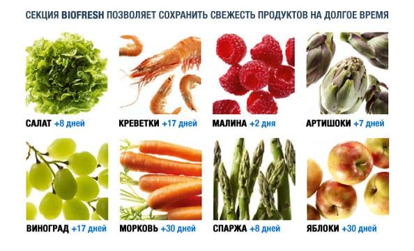 Технология BioFresh в холодильнике Liebherr